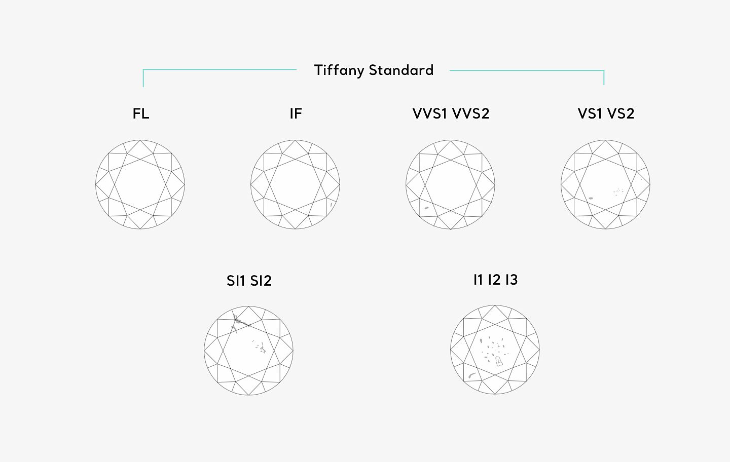 Tiffany & Co. Diamond Clarity Chart