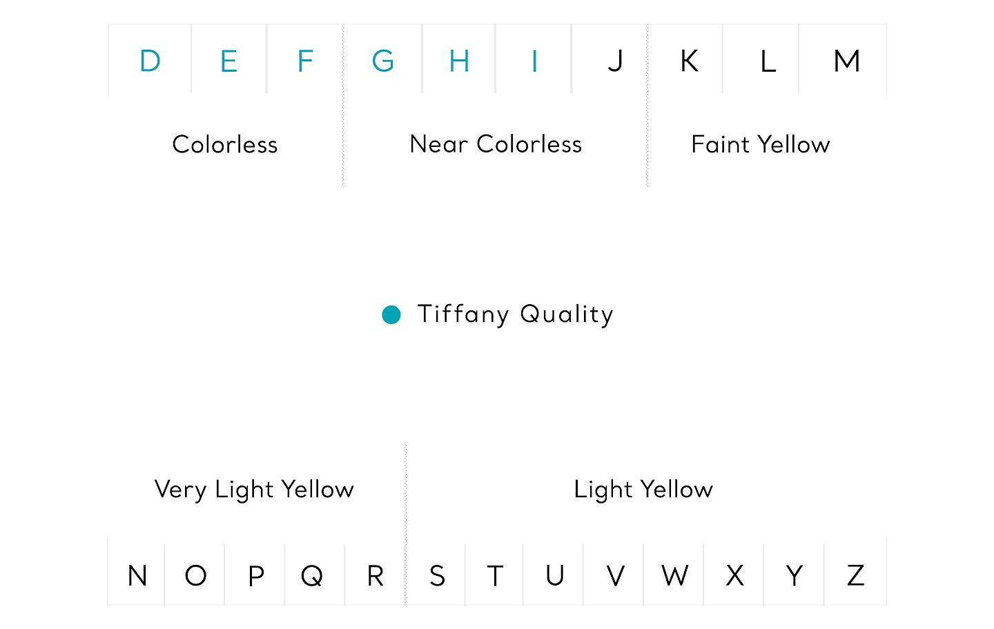 Tiffany & Co. Diamond Color Chart